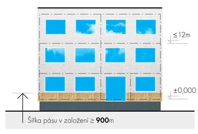 Budovy s požární výškou 0 < h ≤ 12 m