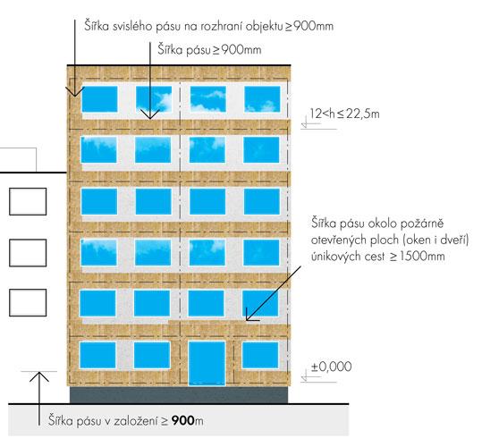 Budovy s požární výškou 12 < h ≤ 22,5 m