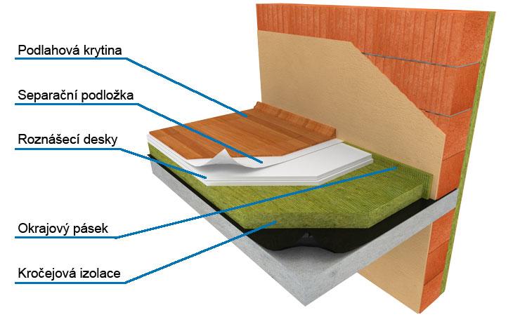 Skladba zateplení podlahy